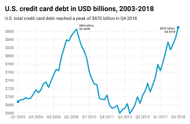 83% of adults have at least one credit card. Credit Card Debt Hits Record High At The End Of 2018 Credit Karma