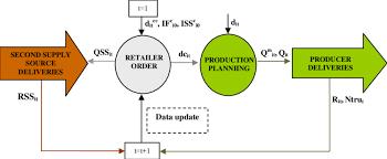 Mto Organization Chart Methodology For Mto And Regular Replenishment Modes