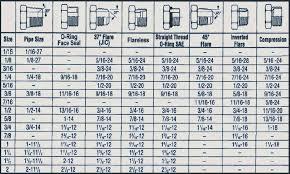 Hydraulic Fitting Type Chart Jic Fittings Chart Bedowntowndaytona Com
