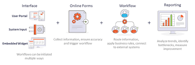 Workflow For It Services