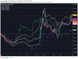 September 2019 Altcoin Top 5 Performers Eos Xlm Xrp Link