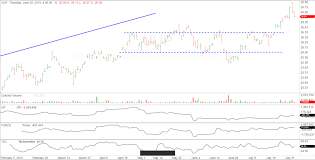 The Wyckoff Wave Continues Range Bound Wyckoff Stock