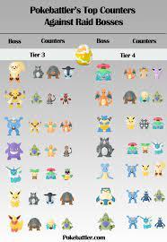 Raid Research Update   Pokebattler   Pokemon go, Pokemon, Pokemon go cheats