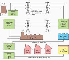 single phase house wiring diagram on single images free download House Wiring Single Line Diagram single phase house wiring diagram 15 220v single phase wiring diagram single element wiring diagram single line diagram electrical house wiring