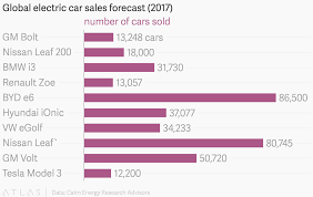 Bmw Sales Chart Global Electric Car Sales Forecast 2017