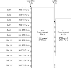 Cisco Ons 15454 Engineering Planning Guide Release 5 0