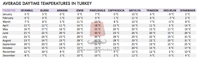 Turkey Weather Chart Weather Forecast Turkey Tour Tariff