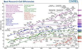 All Solar Efficiency Breakthroughs Since 1975 On A Single