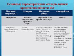 Презентация открытого урока по Организации кредитной работы на  слайда 3 Основные характеристики методов оценки кредитоспособности ФЛ Методики Парамет