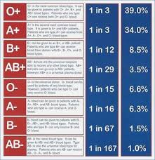 parent blood types chart blood type powerpoint middle school sajtovi us