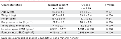 Table 1 From Influence Of Obesity On Bone Density In