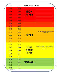 39 Eye Catching Celsius To Fahrenheit Chart For Fever