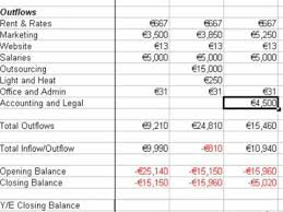 Balance Sheet Projections Financial Projections Pt 4 Balance Sheet