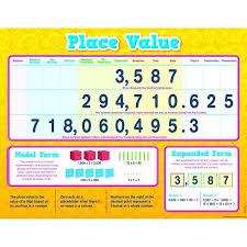 Eureka Place Value Chart Place Value Chart Math Place Value Chart Eureka Math