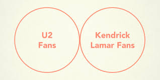 A Venn Diagram Tracks Which Of The Following The Venn Diagram Of U2 Fans And Kendrick Lamar Fans Is Just
