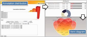 Boolean Venn Diagram Generator Annotation Distribution The Annotation Distribution Tool