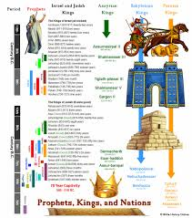 Chart Of Kings Of Israel And Judah With Prophets Chronology Of Kings Prophets And Nations In The Old