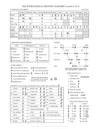 It encompasses all languages spoken on earth. University Of Sheffield International Phonetic Alphabet