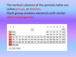 The organization of elements is the periodic table. Each square ...