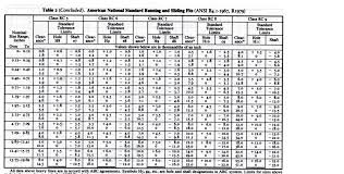 Class Of Fit Chart 10 00 40 00 4x9 000 30 05 Abc 16 00 9 50 Deviatio