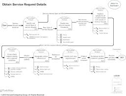 Service Reporting Template Service Management Report