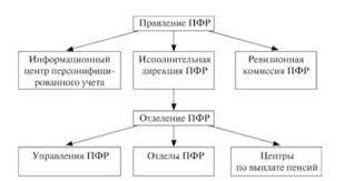 Пенсионный фонд РФ Бюджетная система Российской Федерации Структура Пенсионного фонда России