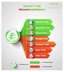 Grass Strengths And Weaknesses Pokemon Grass Type Pokemon