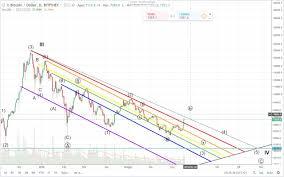 Bitcoin Rainbow Chart Bitcoin Rainbow Chart July18 Steemkr