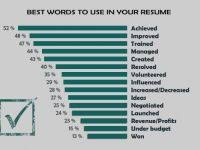 Action Words For Resume Writing Legacylendinggroup Com