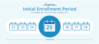 Medicare Eligibility Income Chart When Am I Eligible For Medicare Eligibility Com