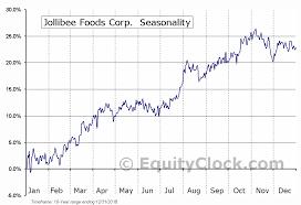 Jollibee Foods Corp Otcmkt Jbfcf Seasonal Chart Equity