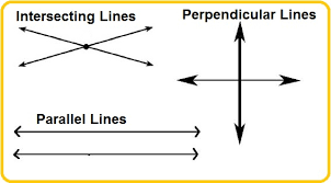 Image result for parallel lines