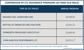Long Term Care Insurance Quotes Inspiration Review Of John Hancock Performance LTC As Participating Insurance