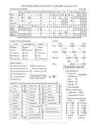 Enter the international phonetic alphabet. The Structure Of Language Phonology Morphology And Syntax