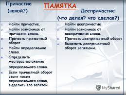 Контрольная работа по теме причастие класс  images myshared ru 4 279925 slide 4