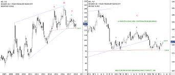 Tlt Etf Chart Ishares 20 Year Treasury Bond Etf Tlt Tech Charts