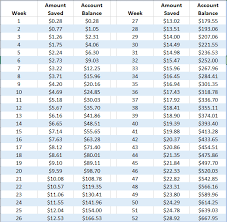Penny Money Challenge Chart How The Penny Challenge Can Supercharge Your Savings