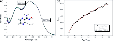 crystalline pyrazine 2 amidoxime isolated by diffusion method and fig 13 a representative titration spectra for paox in water co ii a full titration curves b absorption as a function of metal ligand molar