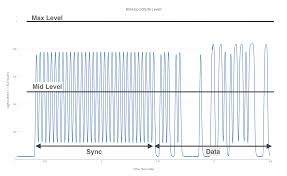 "electric imp how to tune your blinkupâ""¢ circuit blinkup waveform a sync signal establishes parameters required to interpret data from the signal as you can see in the chart above the bi level sync"