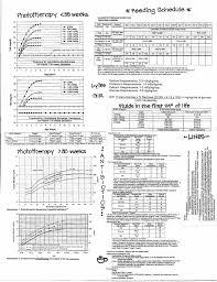 Nicu Manual Cheat Sheet Scribd Pediatric Nursing Nicu