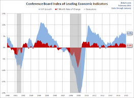 Conference Board Leading Indicators Chart Conference Board Leading Economic Index Growth Moderates