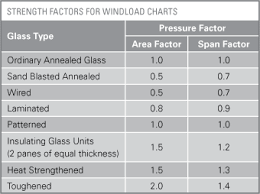 Wind Load Chart 13 3 Wind Load Design And Deflection Contd Design Metro