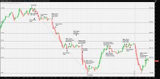 How To Analyse Forex Charts Basic Technical Analysis Forex The Quick Guide To Forex