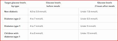 Triglycerides Level Chart Mmol L Normal Fasting Glucose Levels Mmol L Diabetic Friendly