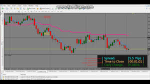 Forex Embassy Trading System On Daily Charts