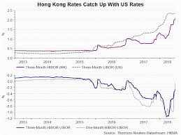 Rising Rates Not Going To Derail Hong Kong Property Market