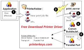 Verabschieden sie sich von patronen. Download Epson Et 2500 Driver Resetter Printer Reset Keys