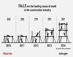 2016 02 24 2016 lack of fall protection led to roofer s death falls are the leading cause of death in the construction industry chart representing deaths