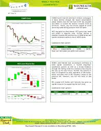 Natural Gas Candlestick Chart Weekly Commodity Update Sell Mcx June Lead Way2wealth