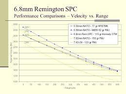 6 8mm Remington Spc Ndia Small Arms Symposium Las Vegas May